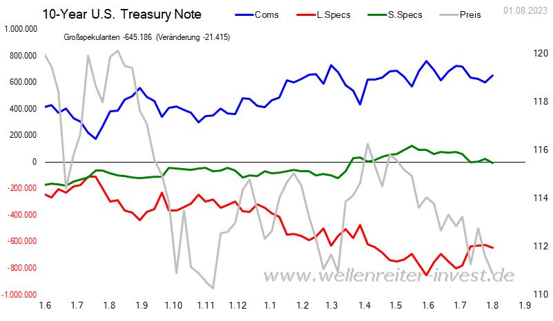 CoT - Daten für 10 Year US Treasury Bonds
