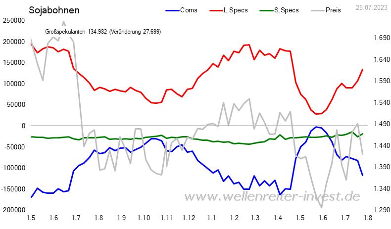 CoT - Daten für Sojabohnen