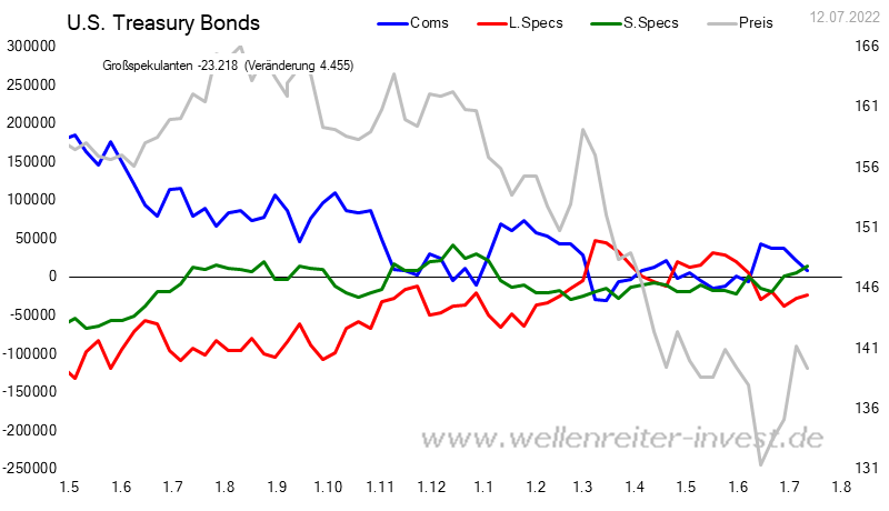 CoT - Daten für US Treasury Bonds