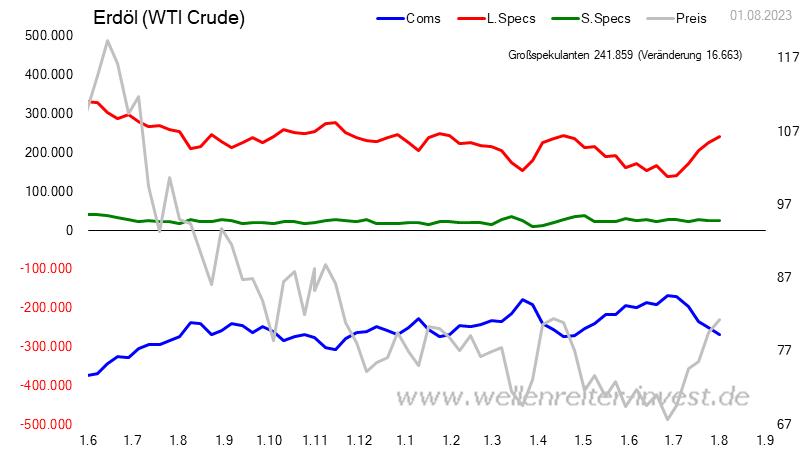 CoT - Daten für Erdöl