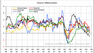 Inflationsraten in Europa