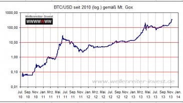 Chart Bitcoin log Darstellung seit 2009