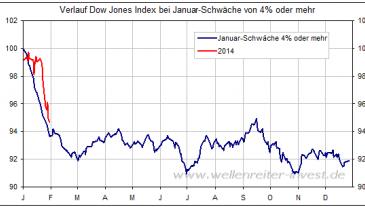 Januar-Verlauf -4%