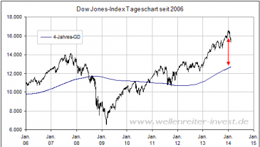 Dow Jones Entfernung 4-Jahres-GD