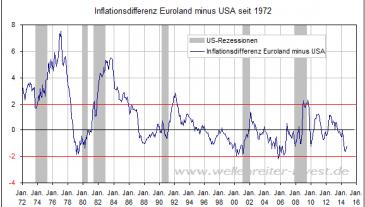 Inflationsvergleich