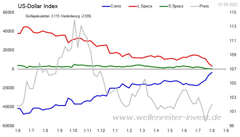 CoT - Daten für US Dollar Index